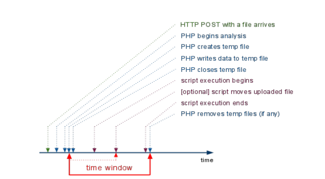 PHP : Winning the race against PHP (alternative way to easy_php